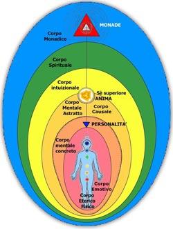 Allineamento Divino: una Guarigione Spirituale per ritrovare Benessere Emotivo e Fisico